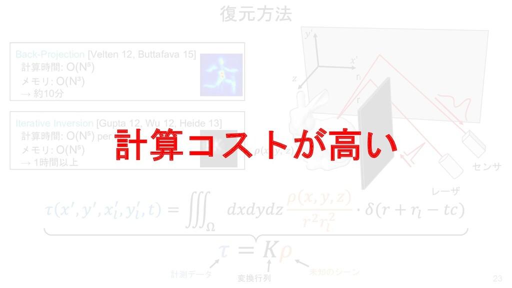 """復元方法 23 !' """"' # センサ レーザ $(!, """", #) r rl Iterati..."""