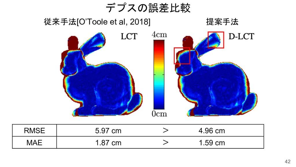 従来手法[O'Toole et al, 2018] 提案手法 デプスの誤差比較 42 RMSE...