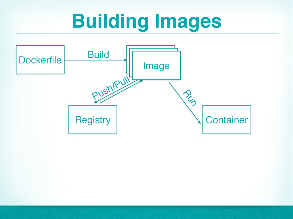 Building Images 16 Dockerfile Image Container R...