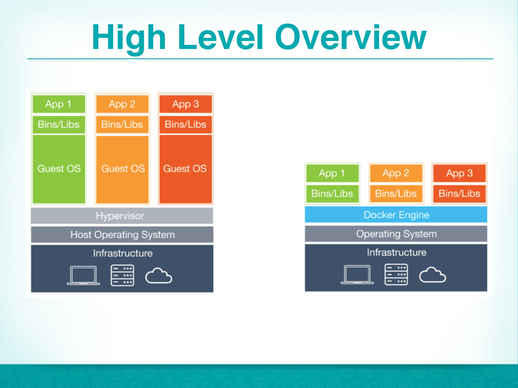 High Level Overview 8