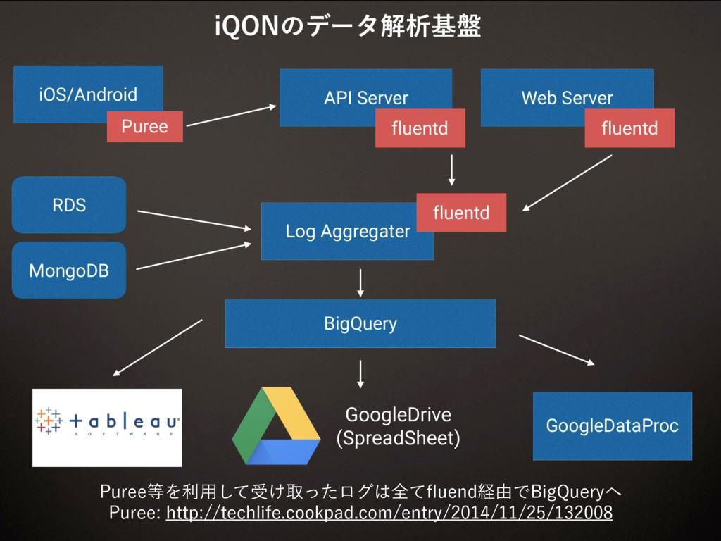 BigQuery RDS Log Aggregater GoogleDataProc Mong...