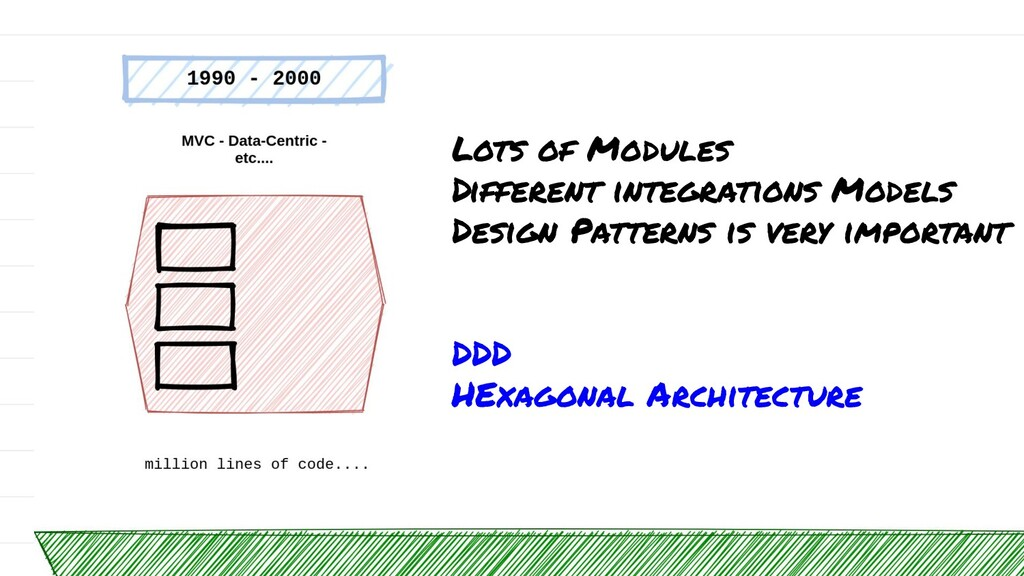 Lots of Modules Different integrations Models D...