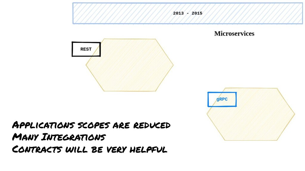 Applications scopes are reduced Many Integratio...