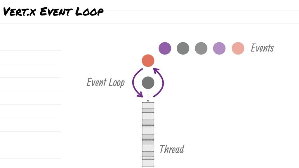 Vert.x Event Loop