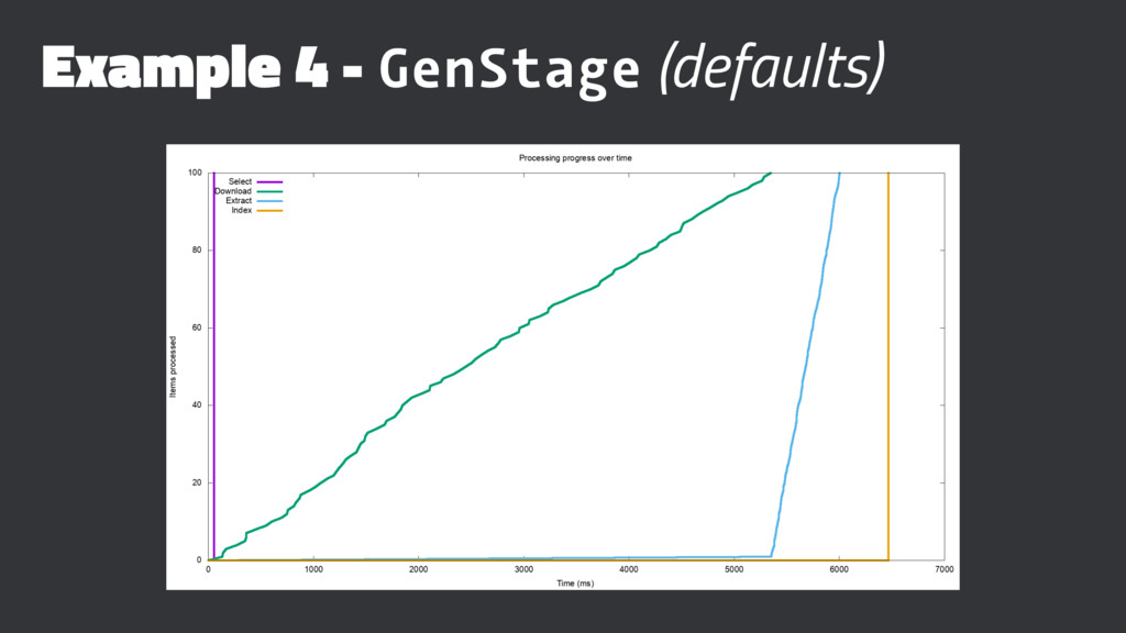 Example 4 - GenStage (defaults)