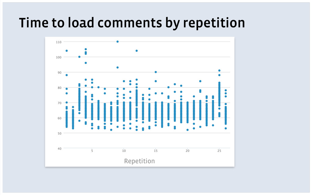 Time to load comments by repetition Repetition