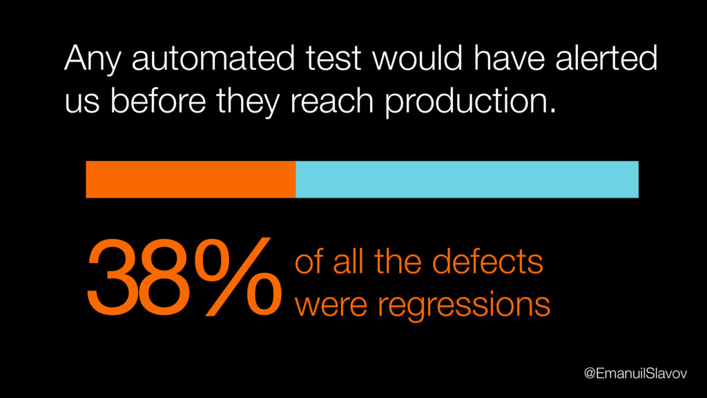 38%of all the defects were regressions Any auto...
