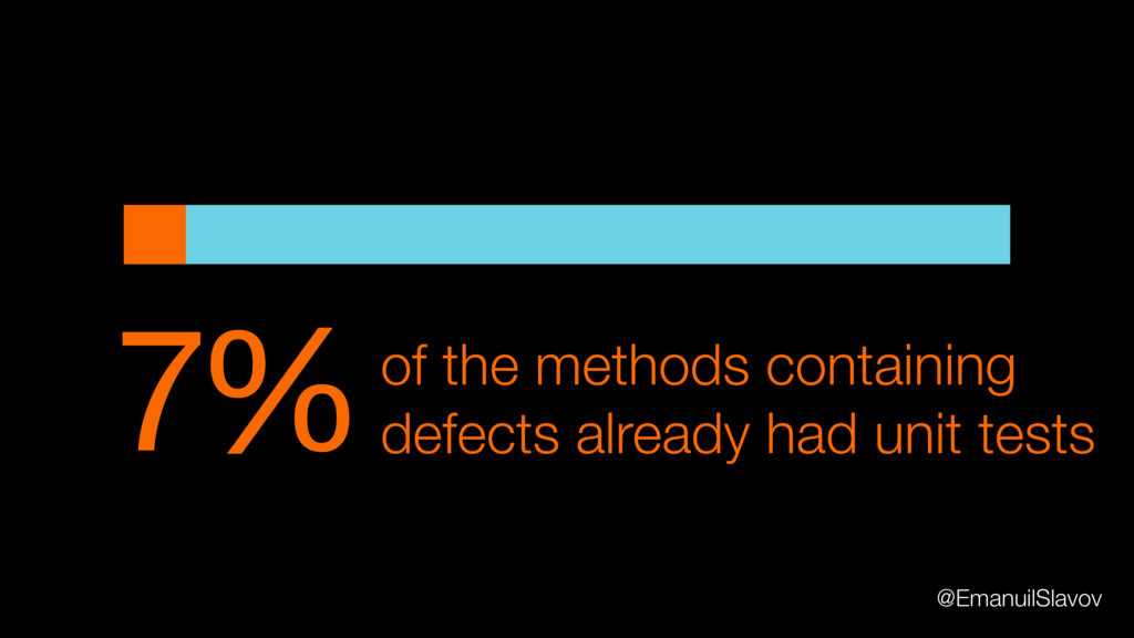 7%of the methods containing defects already had...