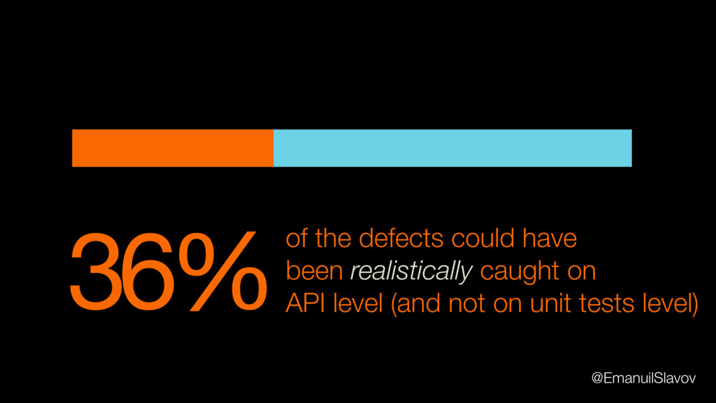 36%of the defects could have been realistically...