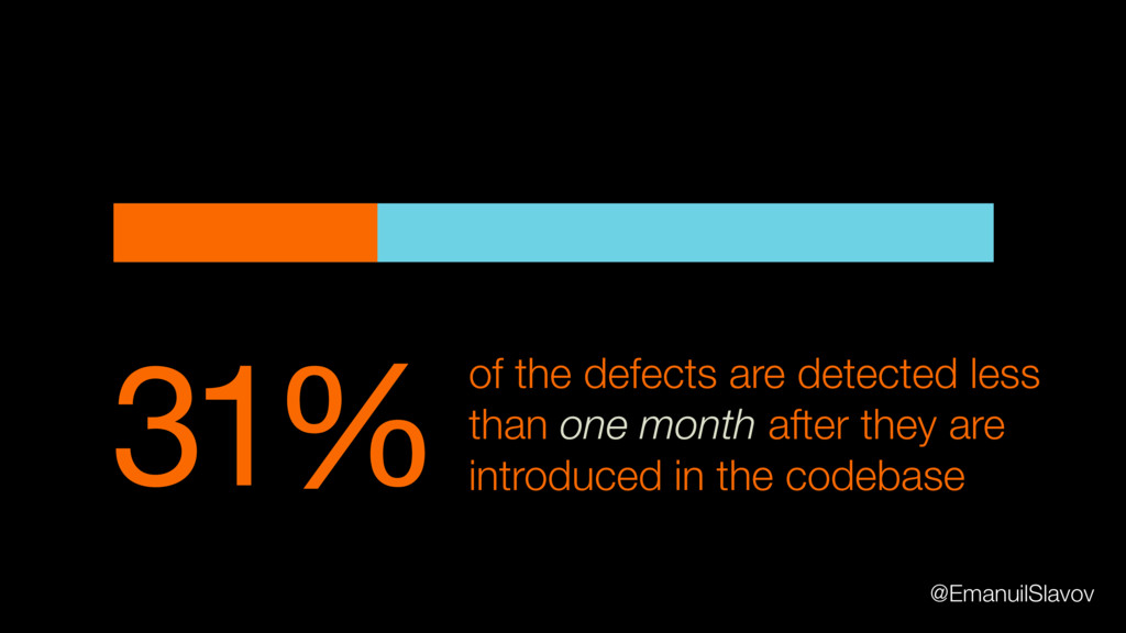 31% of the defects are detected less than one m...
