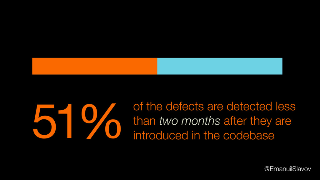 51% of the defects are detected less than two m...
