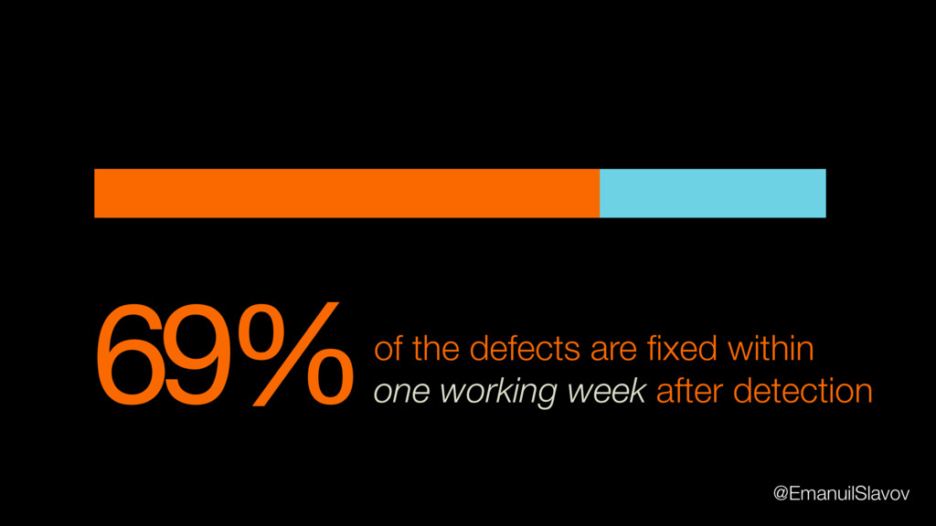 69%of the defects are fixed within one working w...