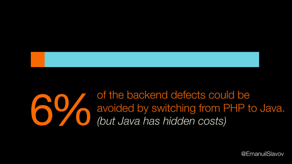 6%of the backend defects could be avoided by sw...