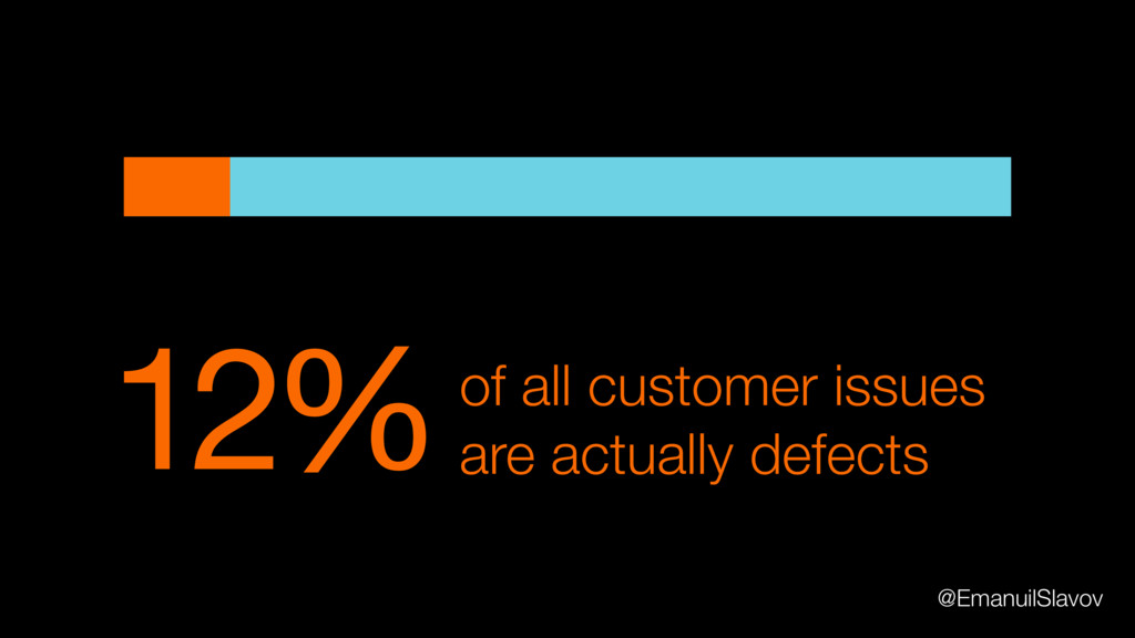 12%of all customer issues are actually defects ...