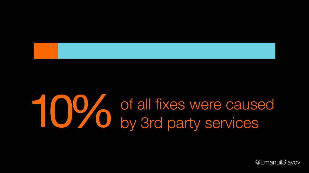 10%of all fixes were caused by 3rd party service...