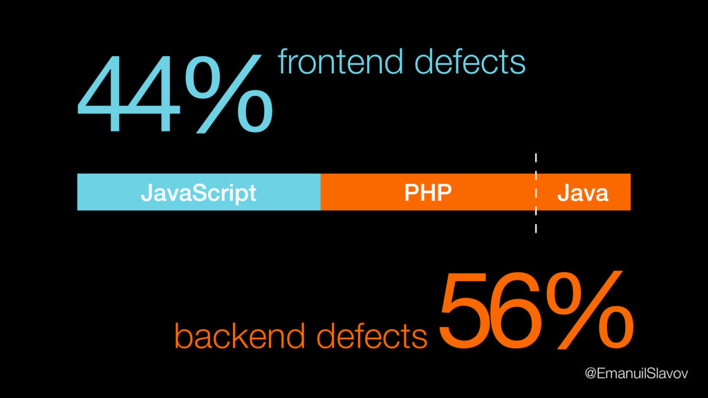 44%frontend defects 56% backend defects Java PH...