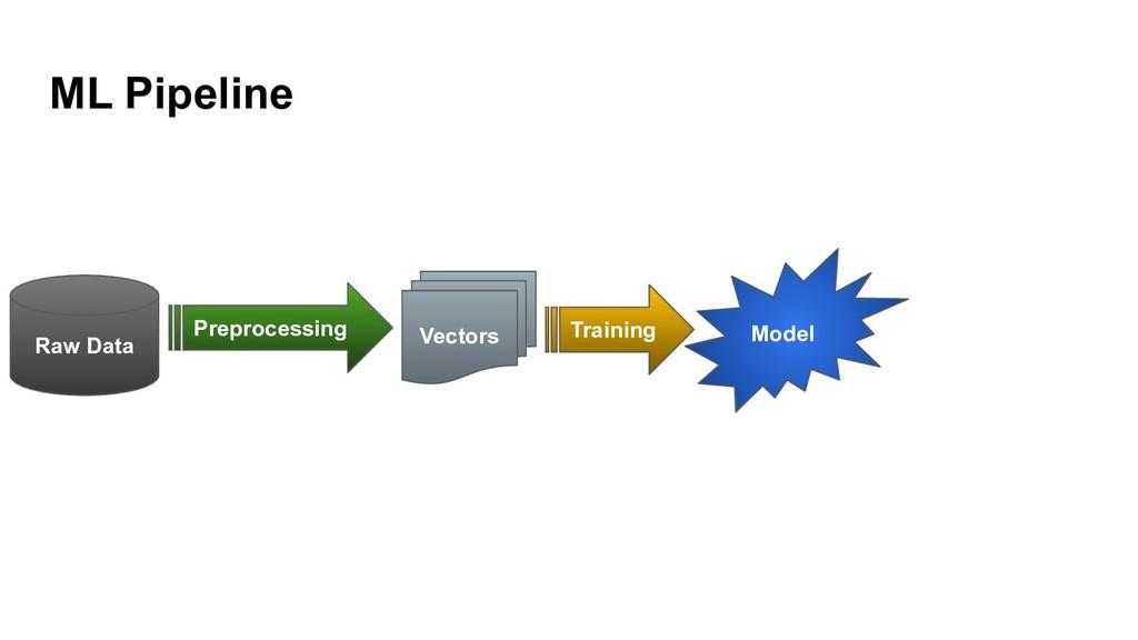 ML Pipeline Raw Data Preprocessing Vectors Trai...