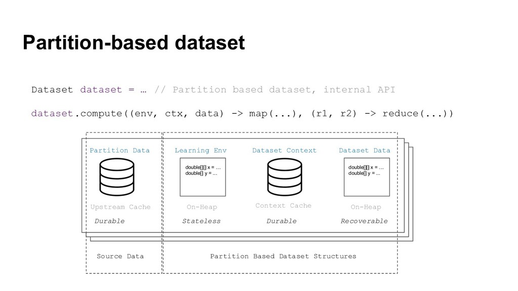 Partition-based dataset Partition Data Dataset ...