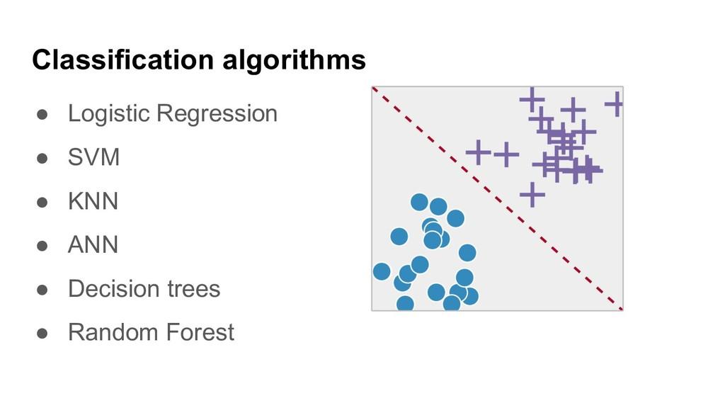 Classification algorithms ● Logistic Regression...