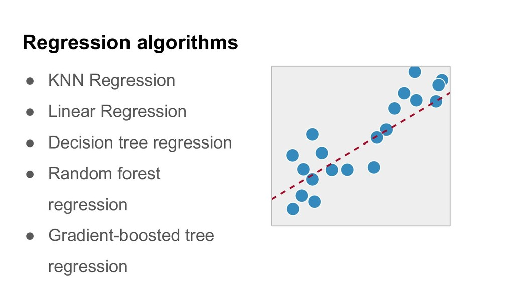 Regression algorithms ● KNN Regression ● Linear...