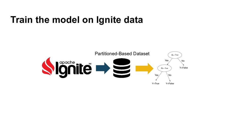 Train the model on Ignite data Partitioned-Base...