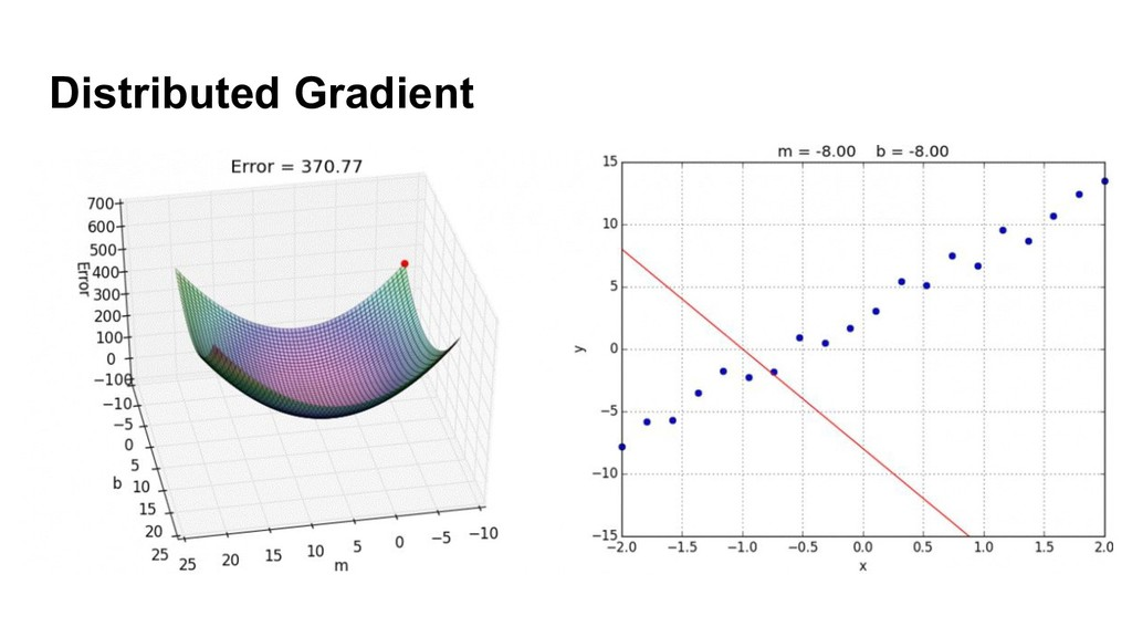 Distributed Gradient