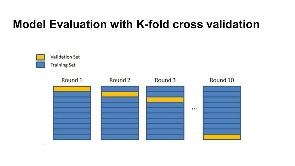Model Evaluation with K-fold cross validation