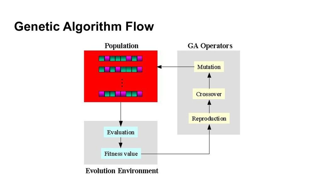 Genetic Algorithm Flow