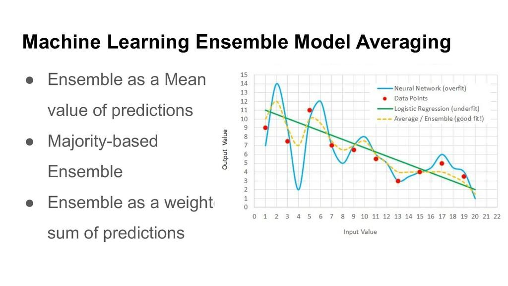 ● Ensemble as a Mean value of predictions ● Maj...
