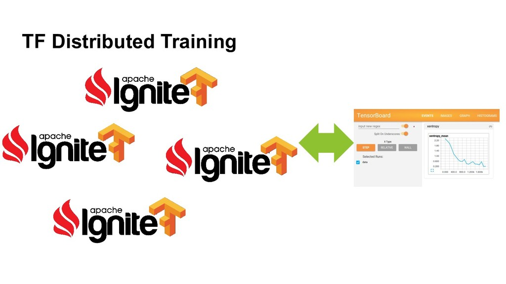 TF Distributed Training