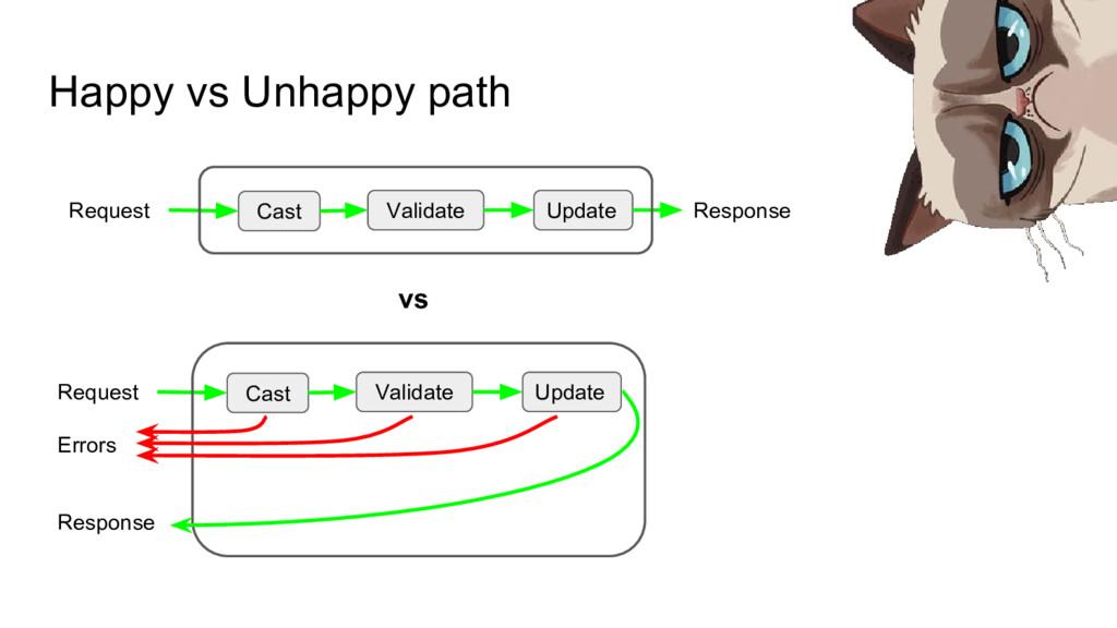 Happy vs Unhappy path Cast Validate Update Requ...