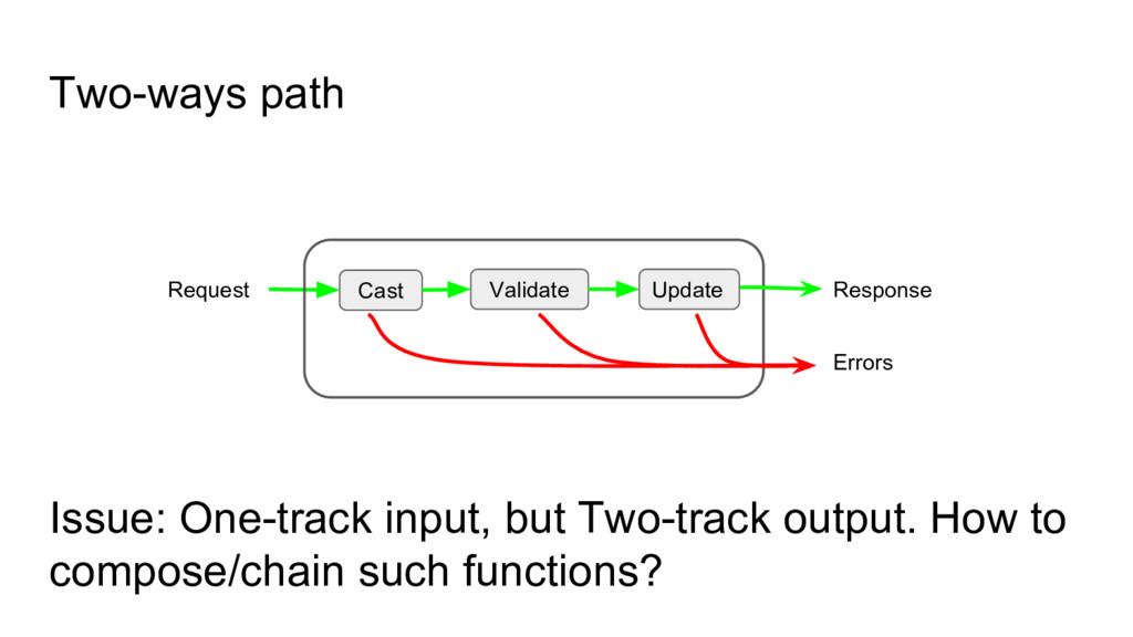 Two-ways path Cast Validate Update Request Resp...