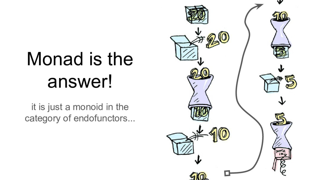Monad is the answer! it is just a monoid in the...