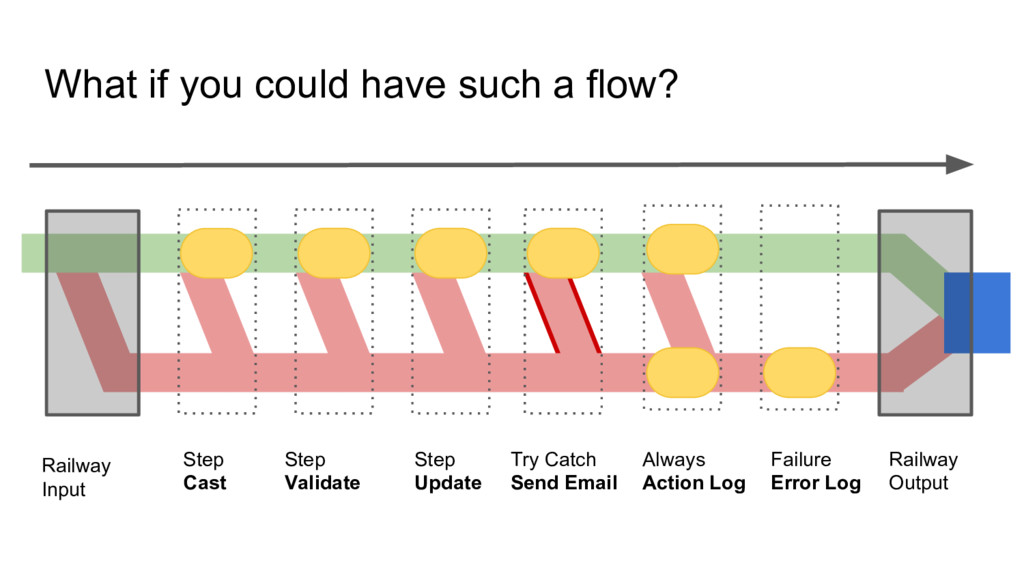 What if you could have such a flow? Step Cast S...