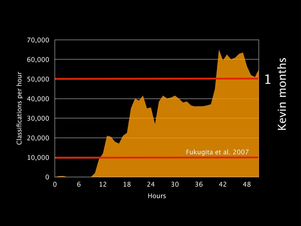 Classifications per hour 0 10,000 20,000 30,000 ...
