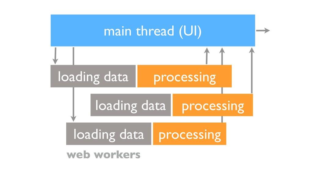 main thread (UI) processing loading data web wo...