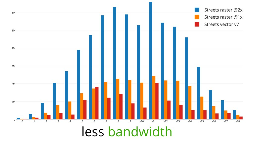 less bandwidth