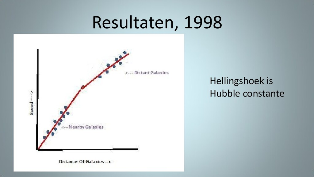 Resultaten, 1998 Hellingshoek is Hubble constan...