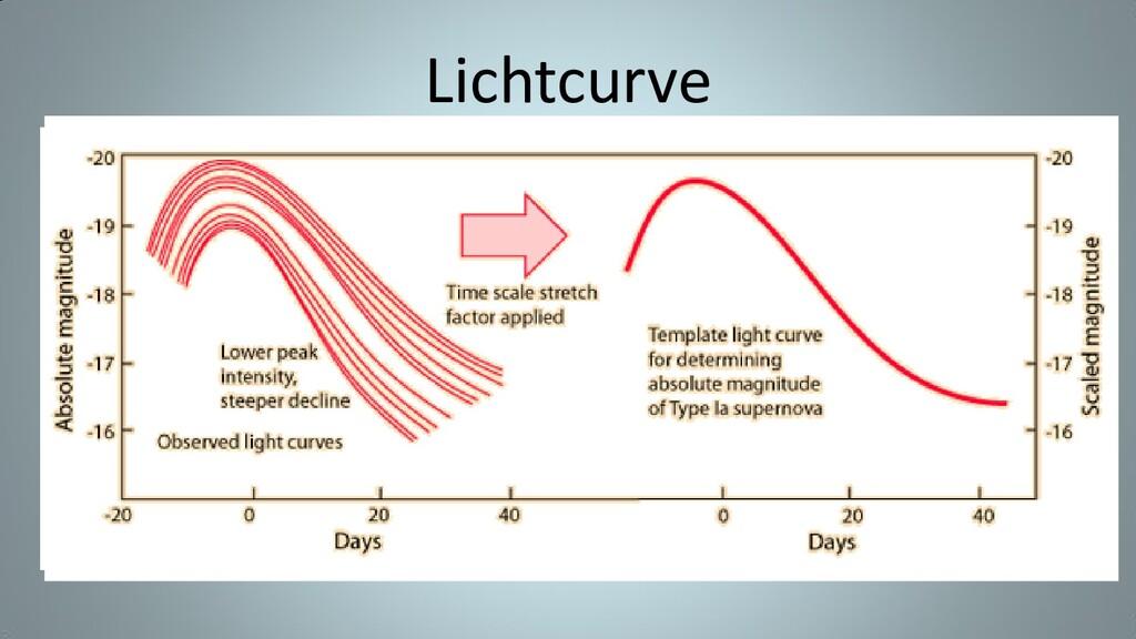 Lichtcurve