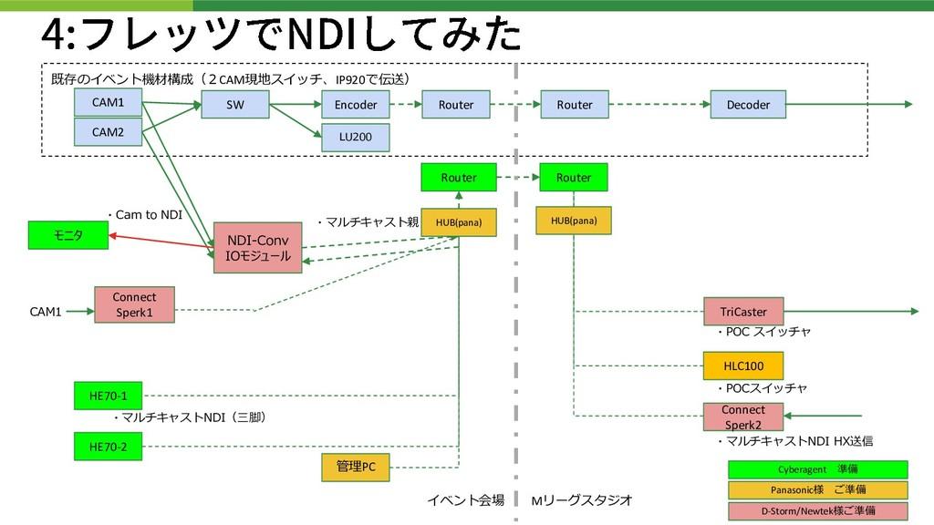 既存のイベント機材構成(2CAM現地スイッチ、IP920で伝送) CAM1 CAM2 SW N...