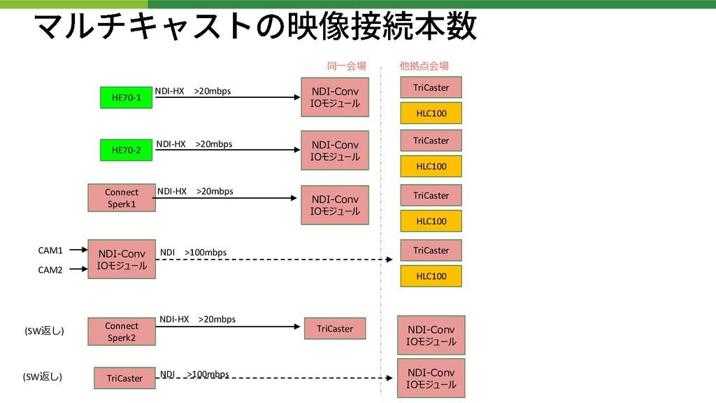 HE70-1 TriCaster NDI-Conv IOモジュール HLC100 HE70-2...