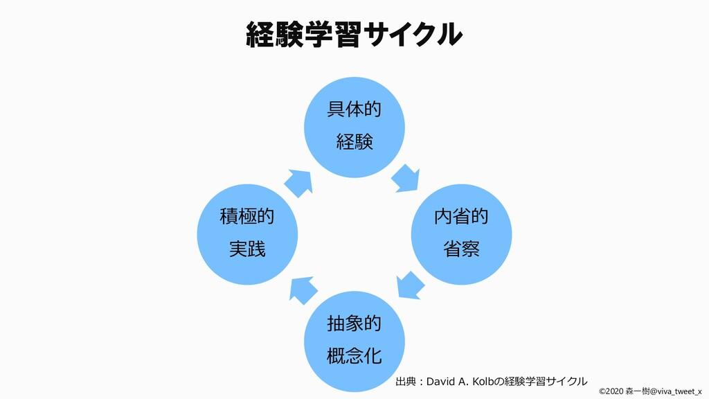 ©2020 森一樹@viva_tweet_x 具体的 経験 内省的 省察 抽象的 概念化 積極...