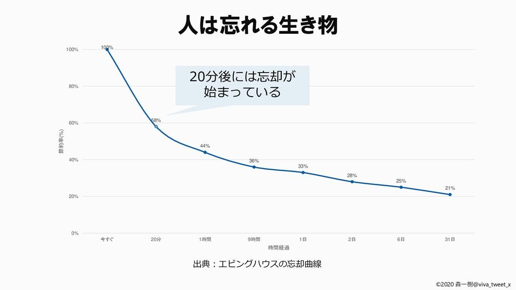 ©2020 森一樹@viva_tweet_x 出典:エビングハウスの忘却曲線 100% 58%...