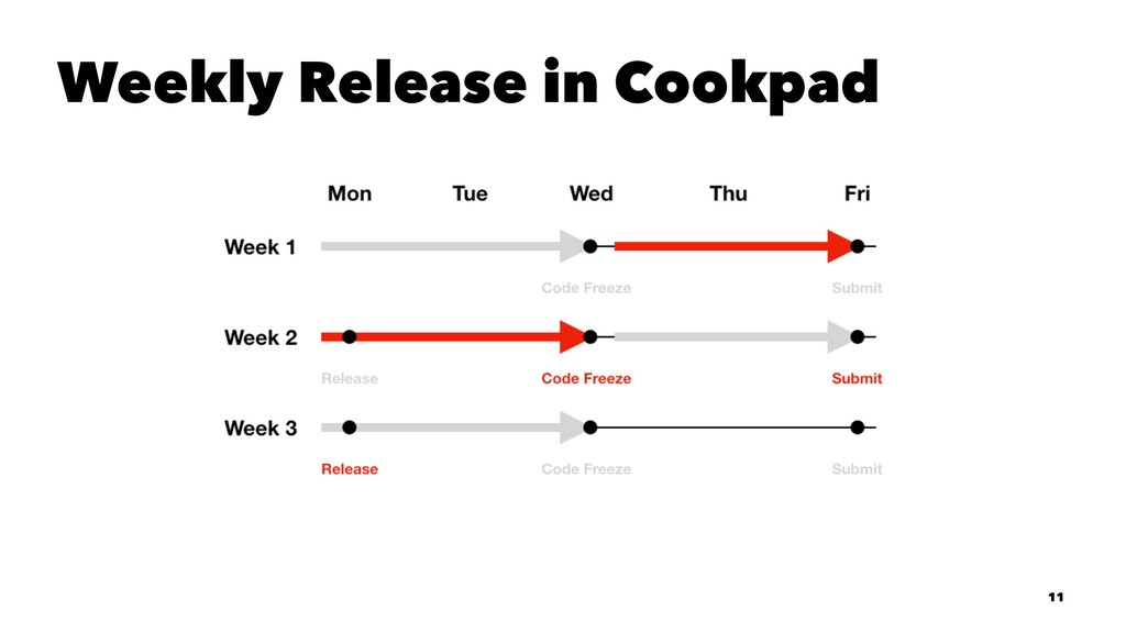 Weekly Release in Cookpad 11