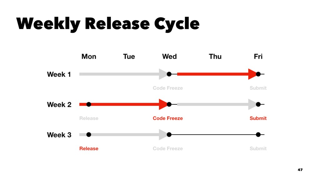 Weekly Release Cycle 47