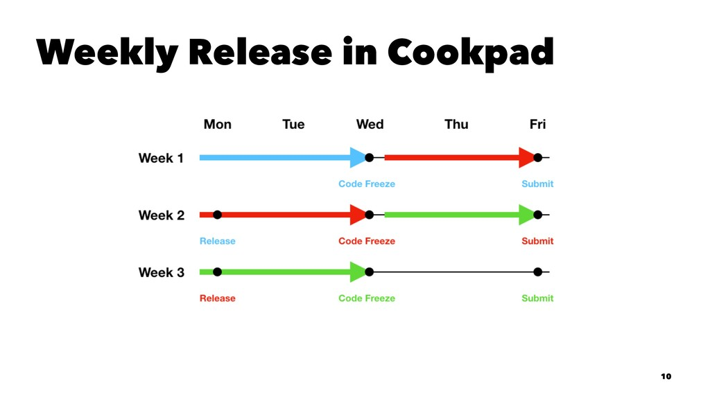 Weekly Release in Cookpad 10