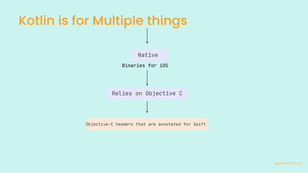 Kotlin is for Multiple things @ddinorahtovar Na...