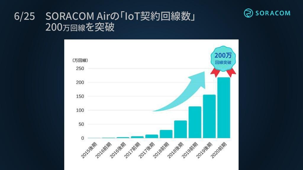 6/25 SORACOM Airの「IoT契約回線数」 200万回線を突破