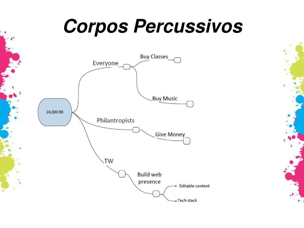 Corpos Percussivos