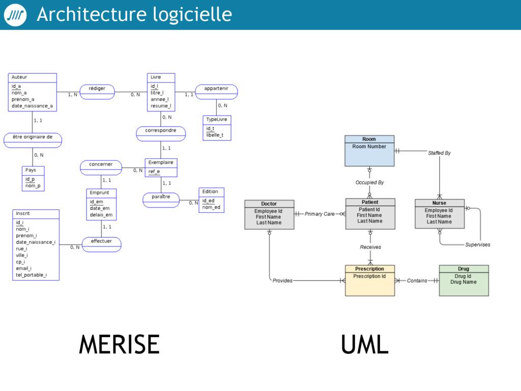 Architecture logicielle MERISE UML